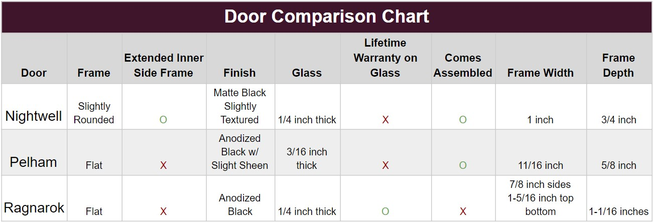 A Guide to the Differences Between the Nightwell, Pelham, and Ragnarok fireplace doors