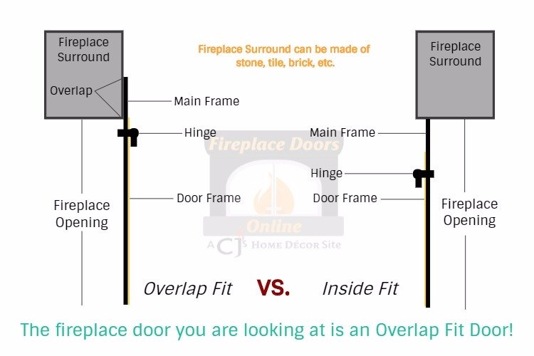 This is an overlap fit door.