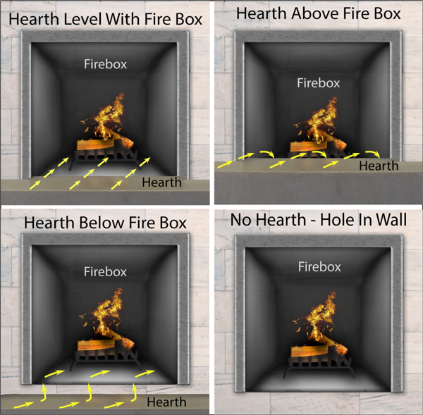 Is your hearth above, below, even with your fireplace or no hearth at all?