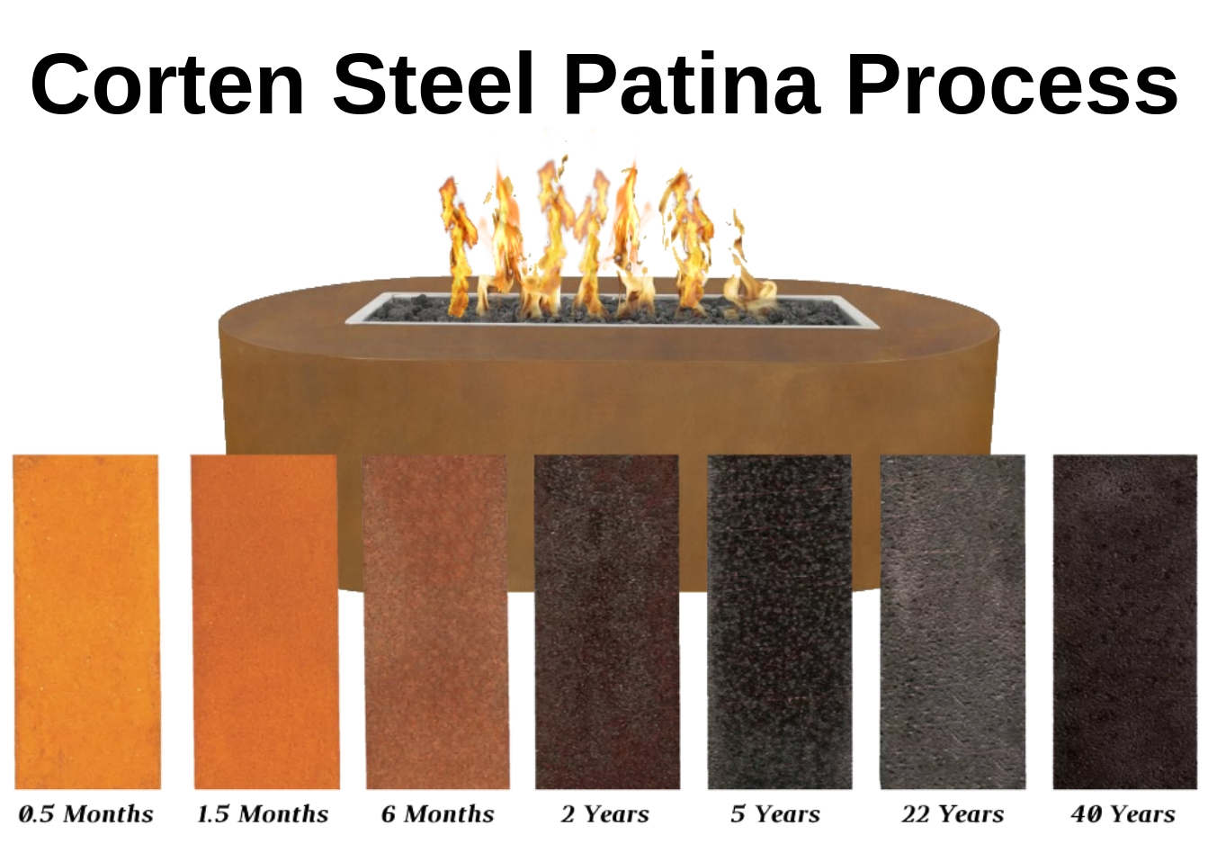 Corten Steel Patina Process