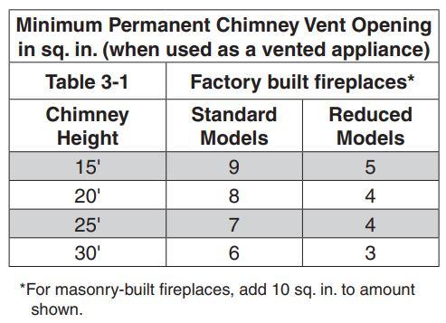 Minimum Fireplace Opening