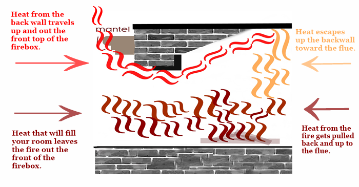 A reference graphic showing how fireplace heat moves up the front of the fireplace wall.