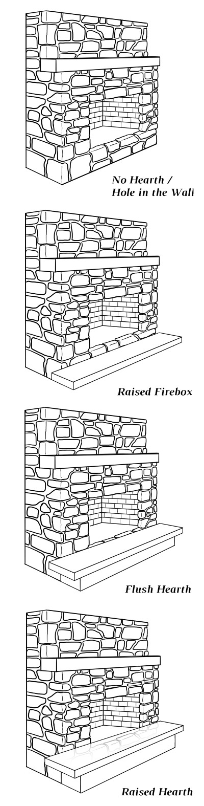 Different types of hearths
