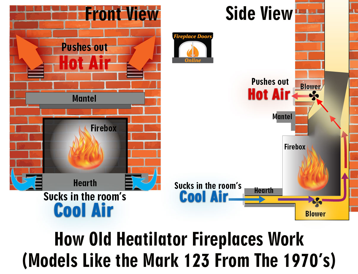 How an old Heatilator Mark 123 fireplace works.