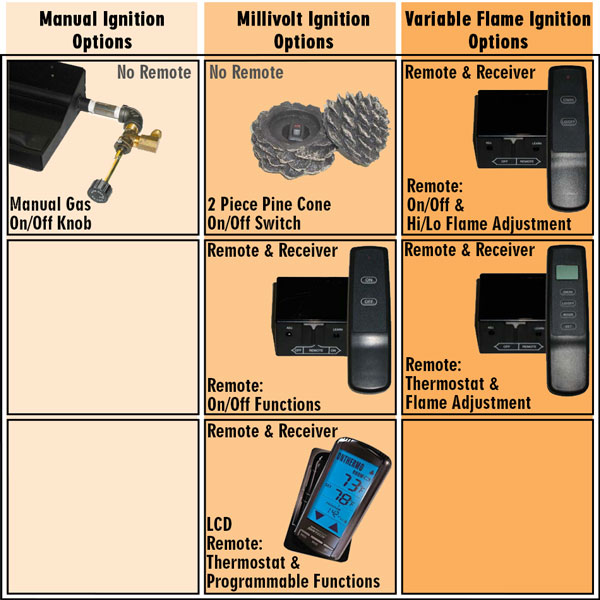 Remote options for your gas log set.