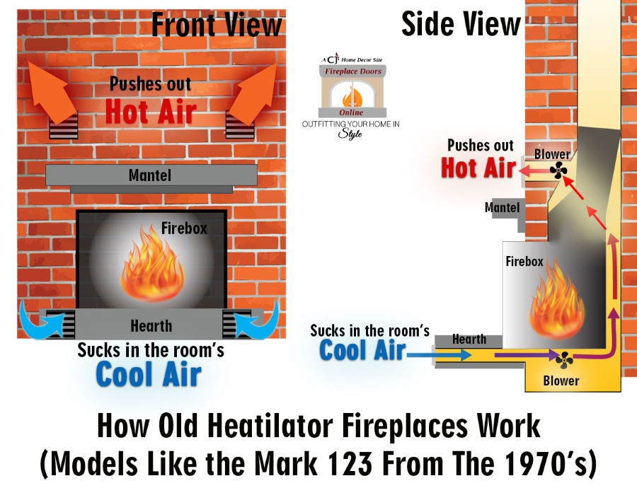 How an old Heatilator Mark 123 fireplace works.