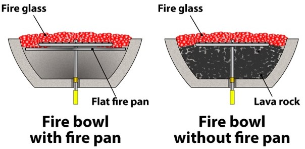 Use a pan to save on cost of fire glass in your fire bowl