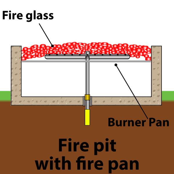 gas burning fire pits faq