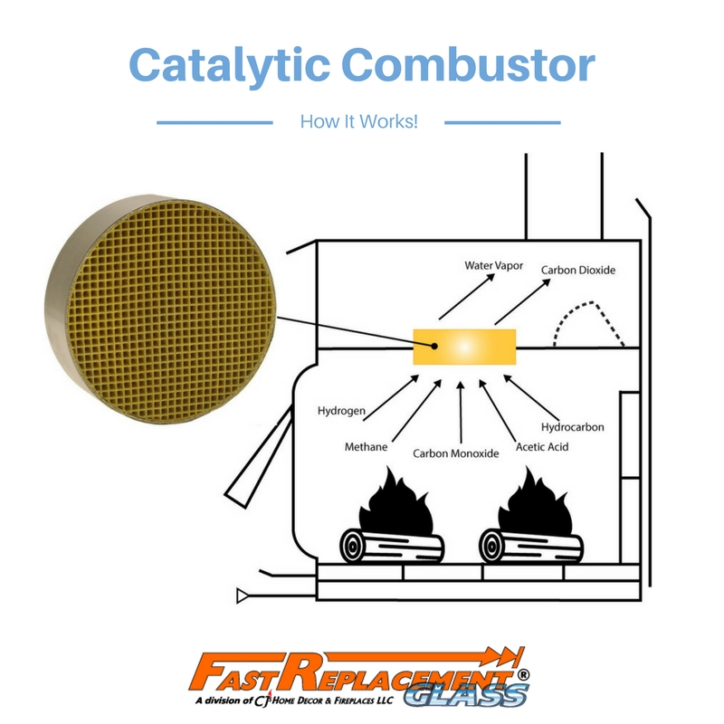 Catalytic Combustors - All you're questions answered.