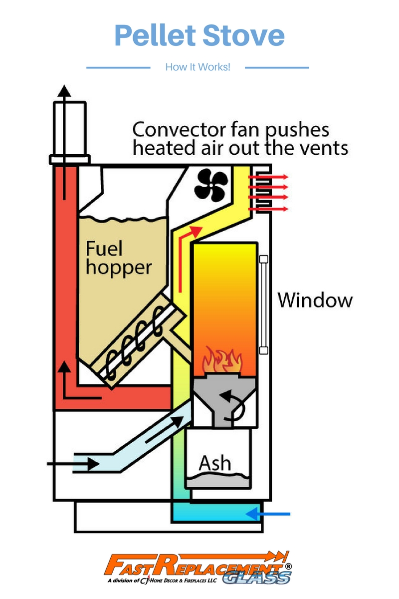 How a pellet stove works - Fast Replacement Glass explains it all to you!