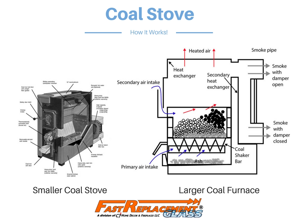 How does a coal stove work? Here are some examples and a description.