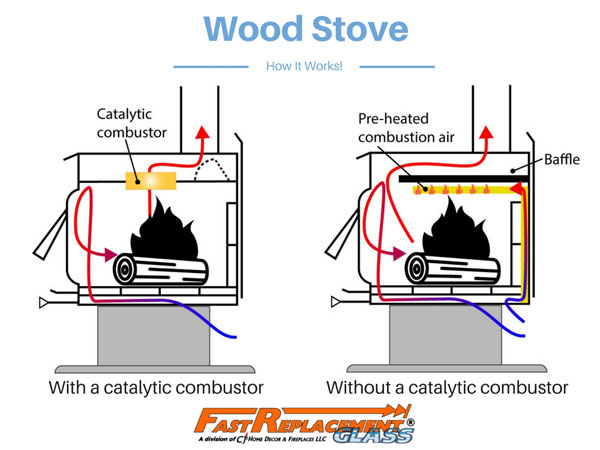 How does a wood stove work? Fast Replacement Glass explains it. - How Does A Wood Stove Work?