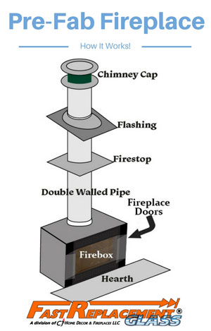 How does a zero clearance fireplace work? Fast Replacement Glass explains it!