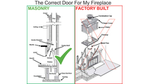 The Correct Door for your Masonry Fireplace