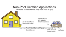 Non Pool Installation