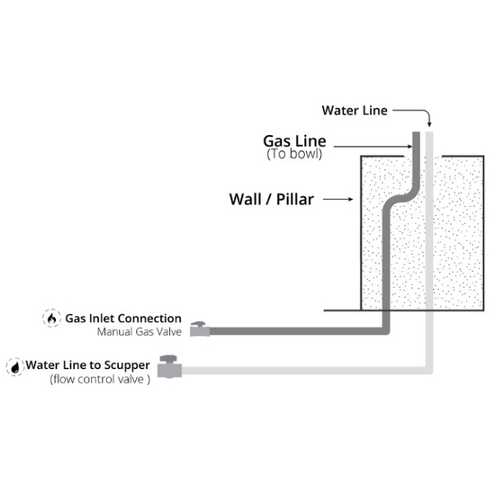 Fire and water bowl installation with NO key valve