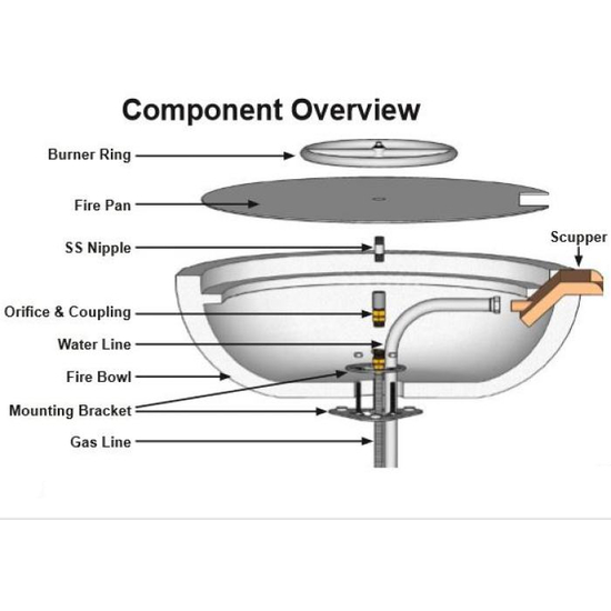 Fire and water bowl complete component overview