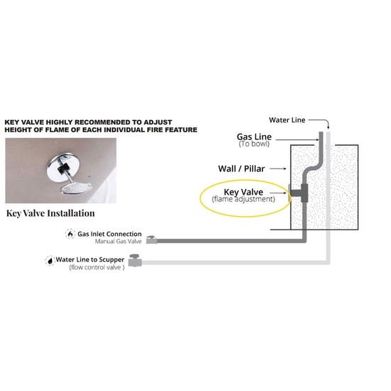 Fire and water bowl installation WITH key valve